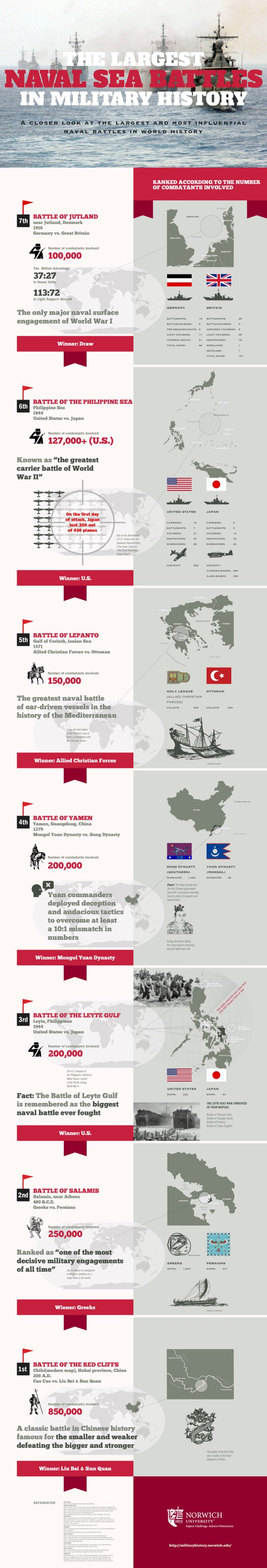 Infographic - History's Seven Deadliest Sea Battles